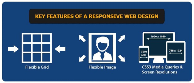 Why your website needs to be properly responsive
